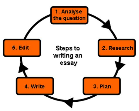 How to Write an Effective Essay: The Introduction